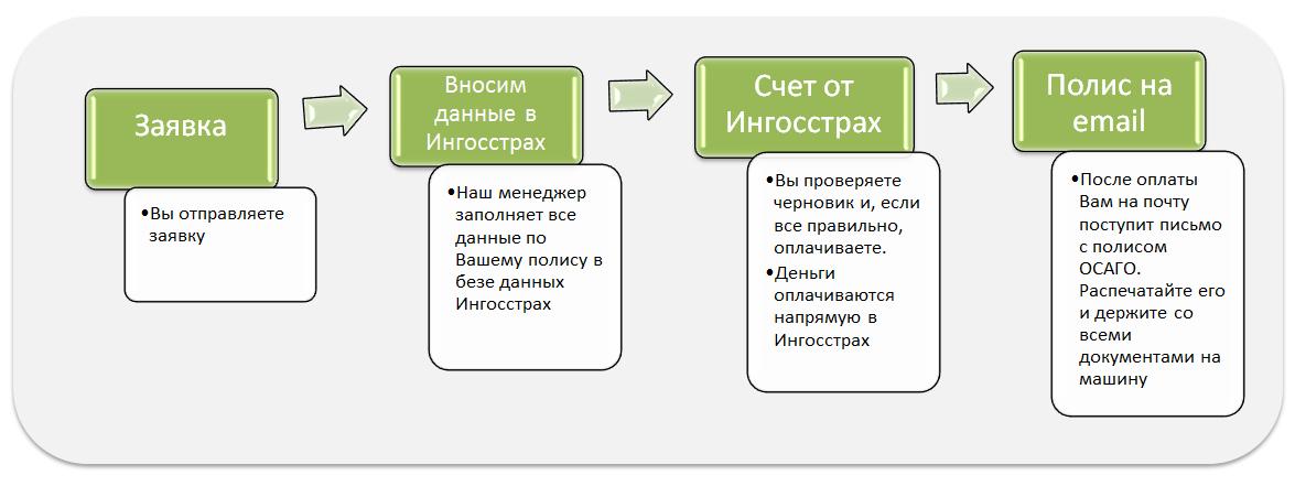 Процедура ОСАГО онлайн